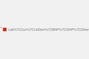 2010 General Election result in Wolverhampton North East